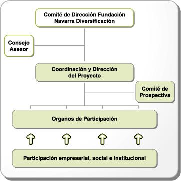 organos_gobierno